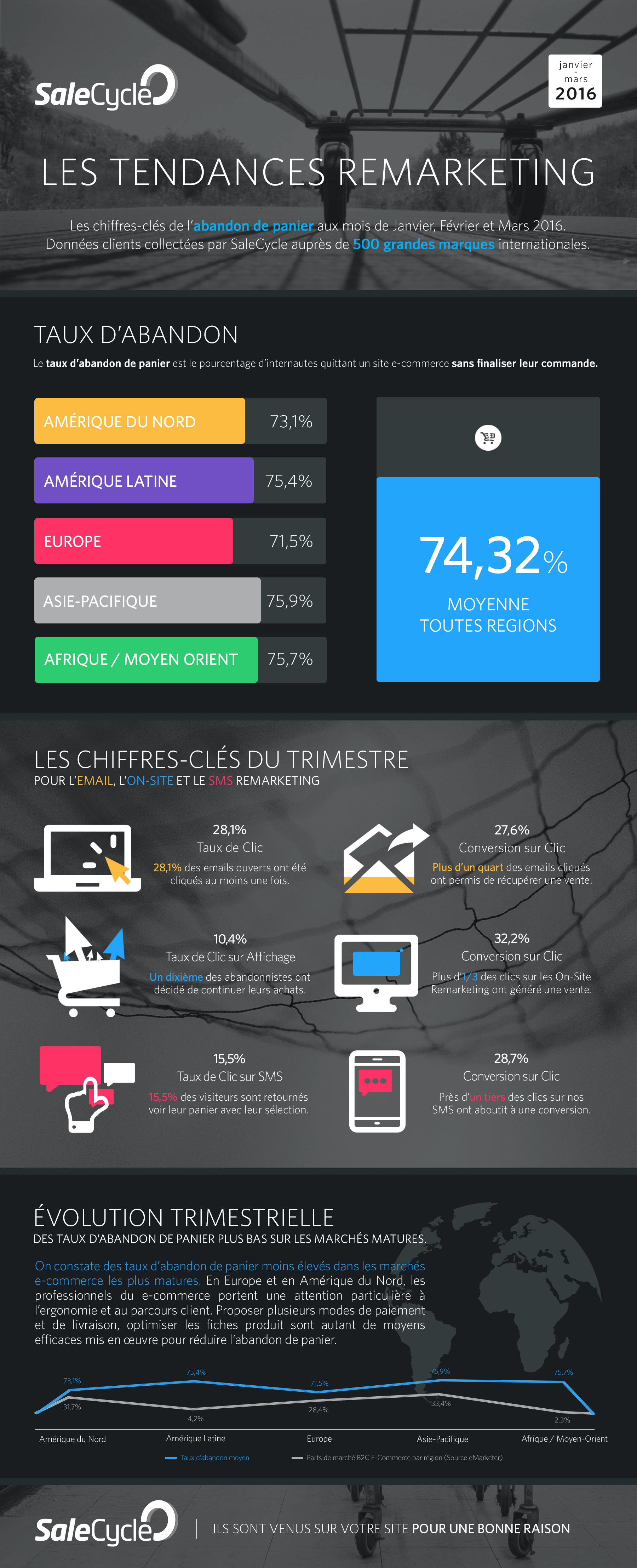 Tendances Remarketing Q1 2016