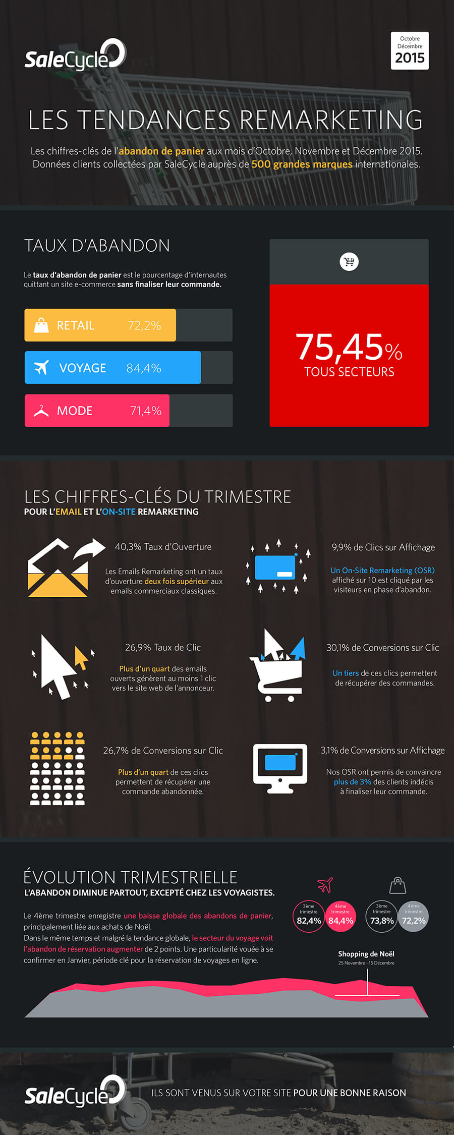 Tendances Remarketing Q3 2015