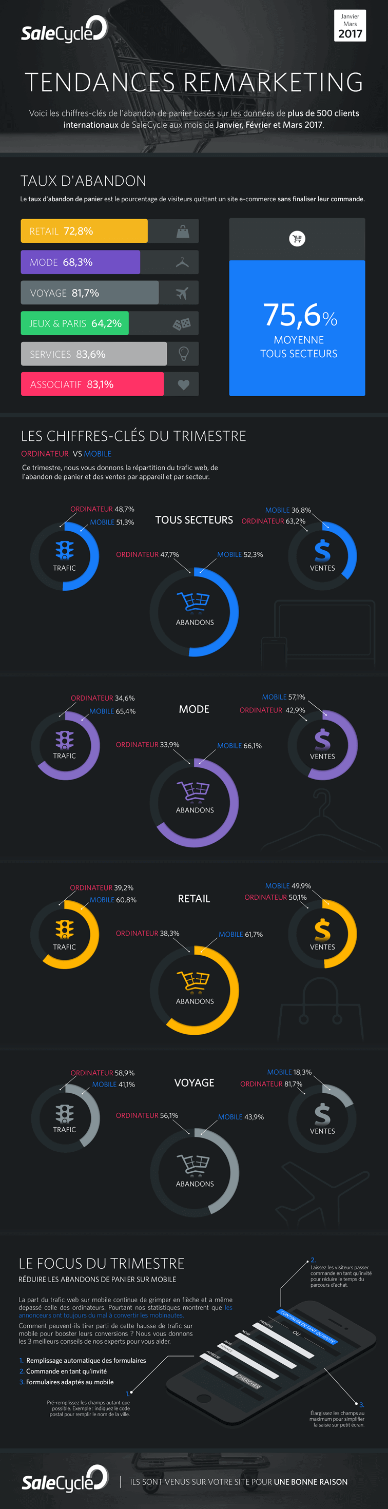 Infographie 1er trimestre 2017