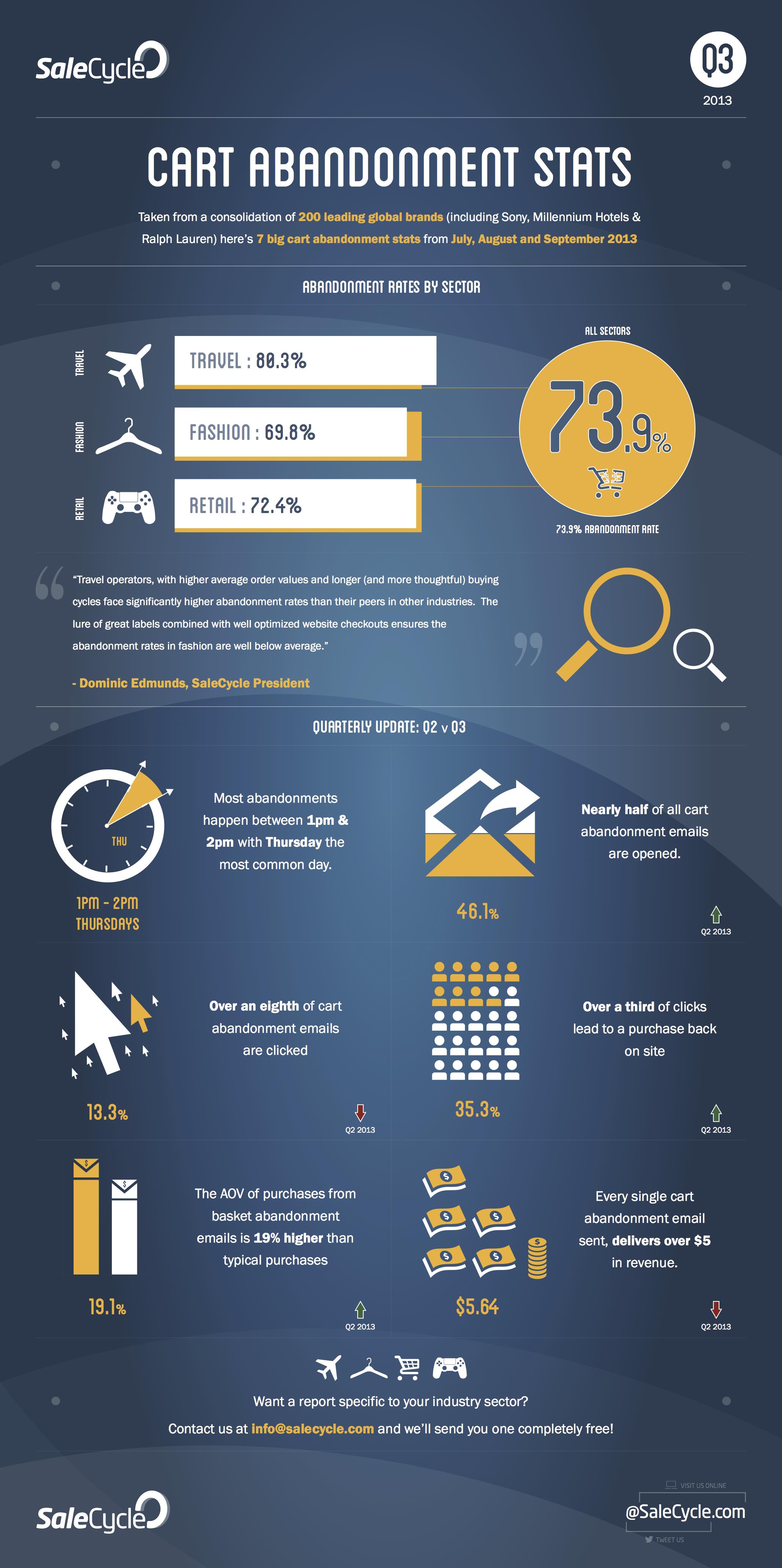 Infographic: Cart Abandonment Stats - Q3 2013