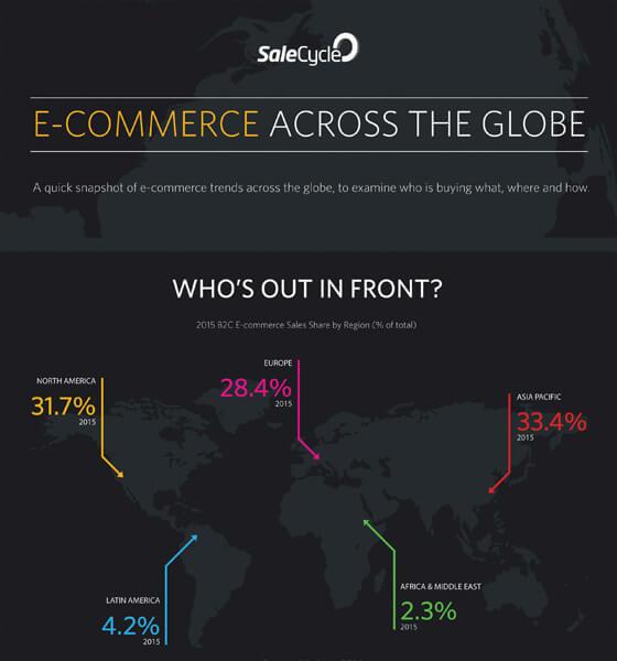 E-commerce Across The Globe