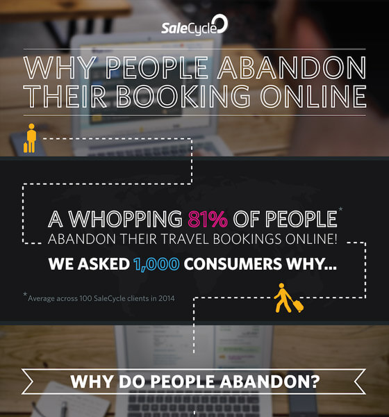 Reasons for Booking Abandonment