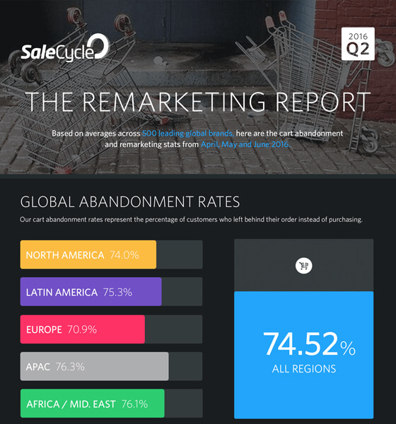 The 2016 Q2 Remarketing Report