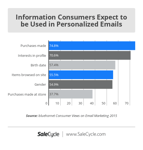 email marketing statistics: information used for personalization