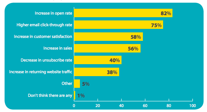 email marketing statistics: personalization