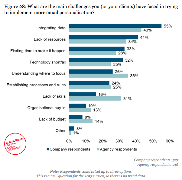 Challenges of email personalization