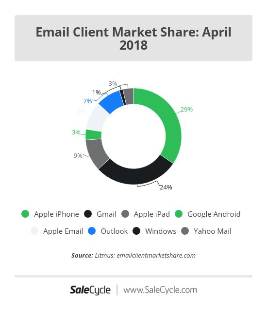 email client market share apr 2018