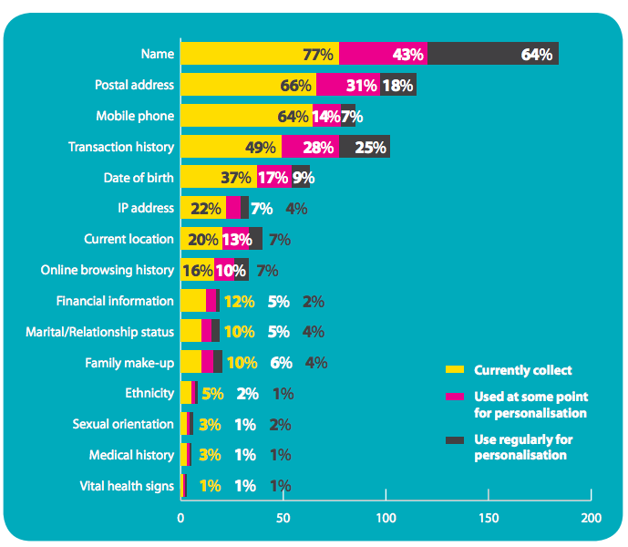 email marketing statistics: data used for personlization