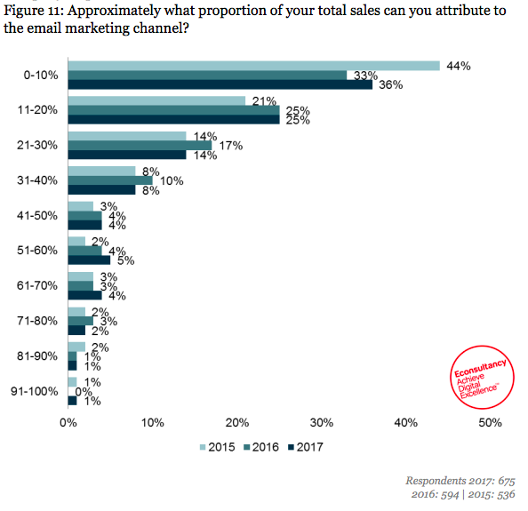 Proportion of sales from email marketing