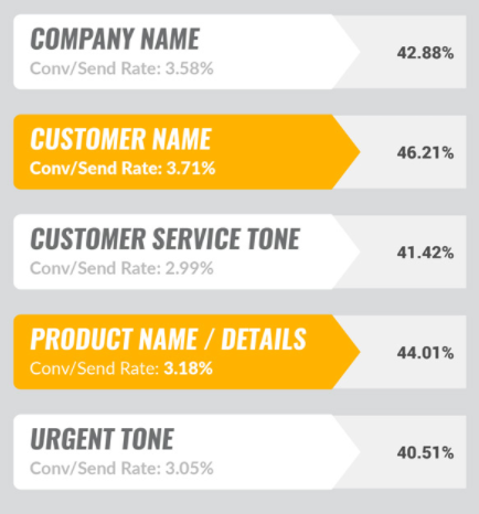 Email marketing statistics: subject lines
