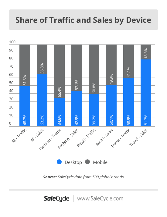 e53e9c38b It seems that people are happy to browse on mobile, but many still prefer  to buy on desktop, so let's look at the reasons why.