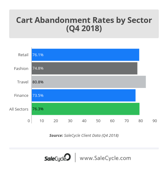 What is Cart Abandonment? | SaleCycle Blog