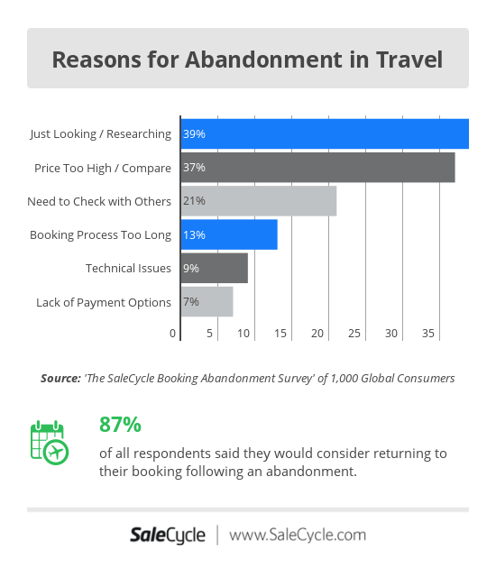 Reasons For Cart Abandonment In Travel