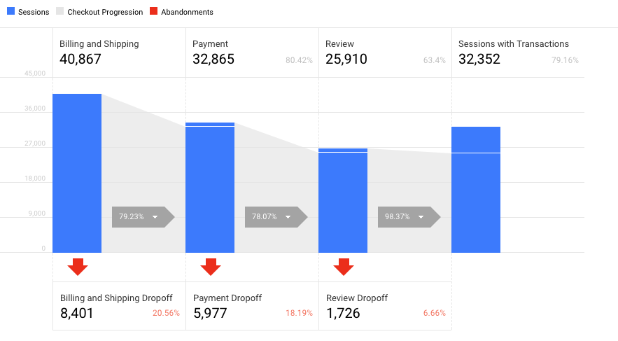 Google analytics reduce cart abandonment