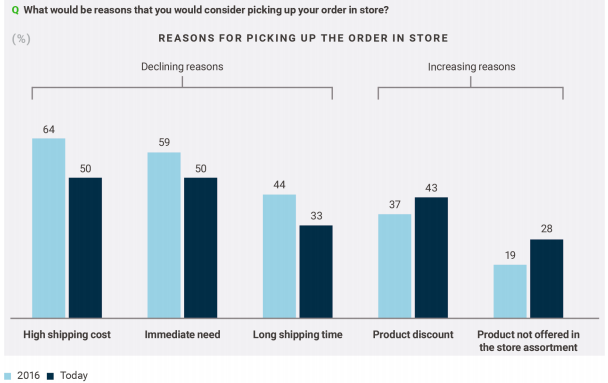 Which Ecommerce Delivery Options Do Customers Want