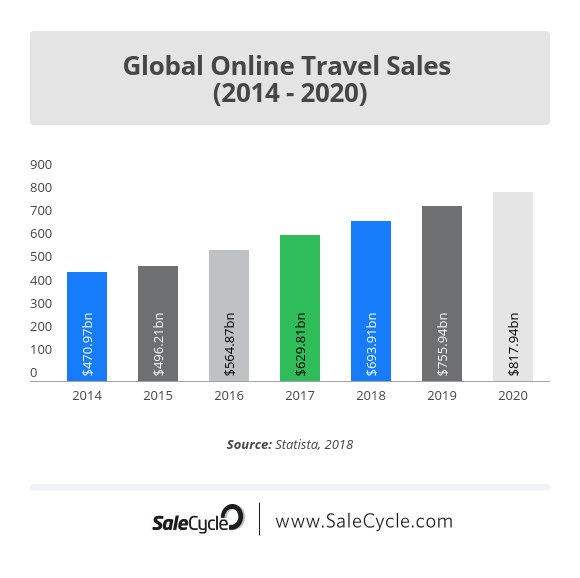 Digital Trends in the Travel Industry