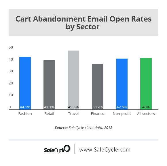 Cart abandonment email open rates by sector