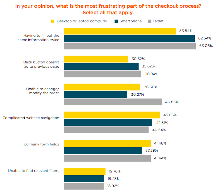 ecommerce stats checkout frustrations