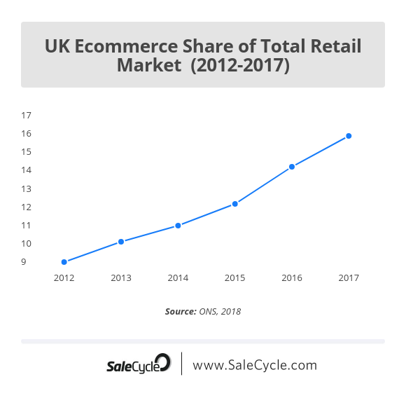 ecommerce stats online share of retail market