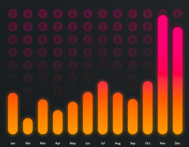 ecommerce stats sales volumes