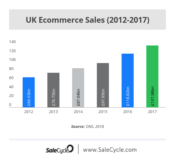 11 of the Best Ecommerce Stats from 2019 | SaleCycle Blog