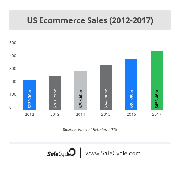 e39fb2d0188 11 of the Best Ecommerce Stats from 2018 (So Far)