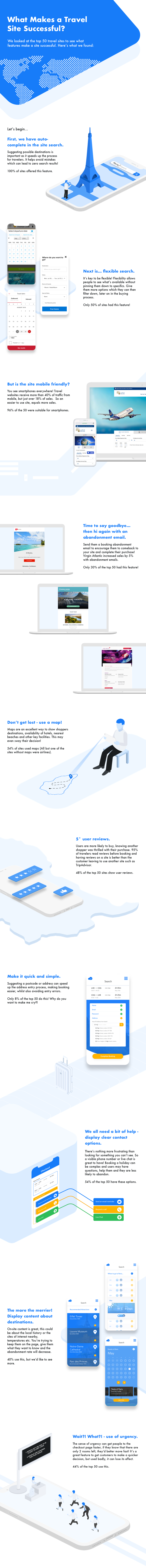 what makes a travel site successful infographic