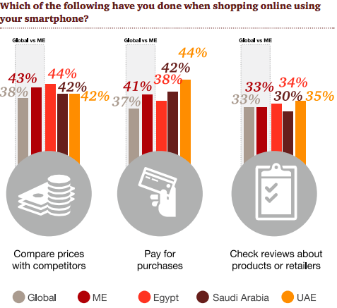 Ecommerce in the Middle East: 2018 Stats and Trends