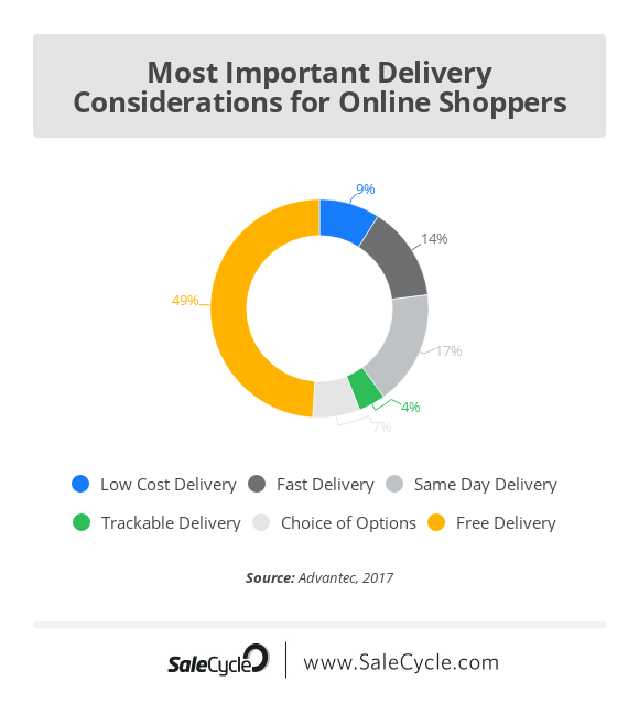 Ecommerce delivery options
