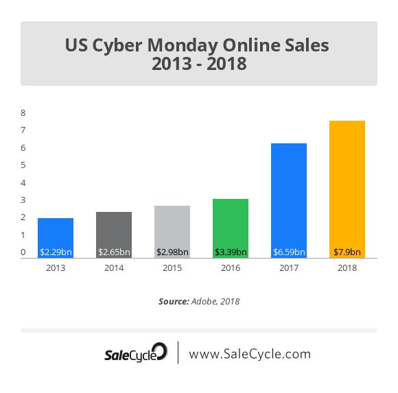 Cyber Monday stats: US sales
