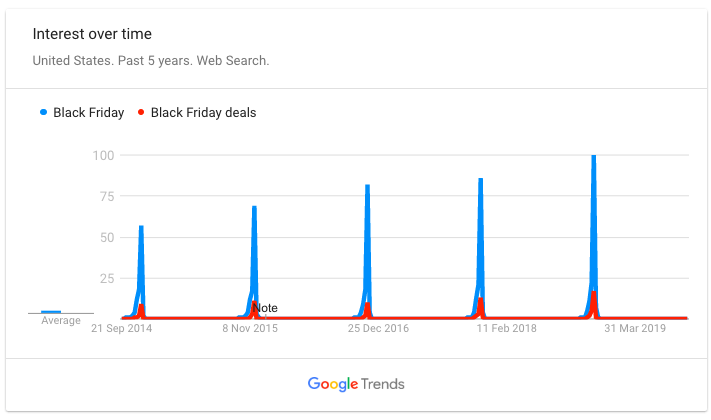 Search trends Black Friday