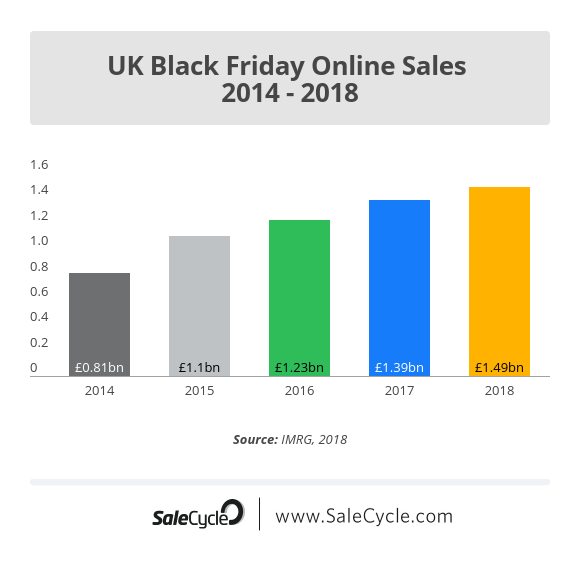 UK Black Friday ecommerce sales volume stats
