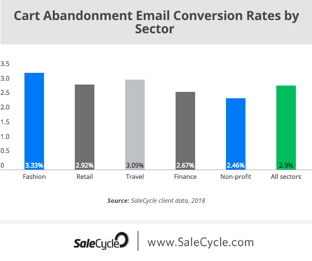 cart abandonment email conversion rates