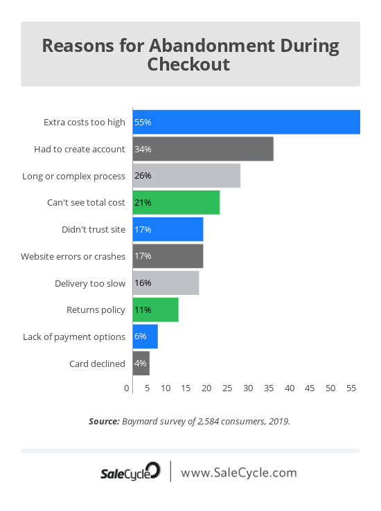 10 Fascinating Stats on Cart Abandonment: 2019 Edition