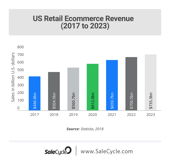 US Retail Ecommerce Revenue (2017 to 2023)