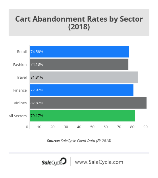 Cart abandonment by sector 2018