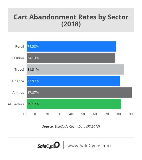 cart abandonment rates 2018