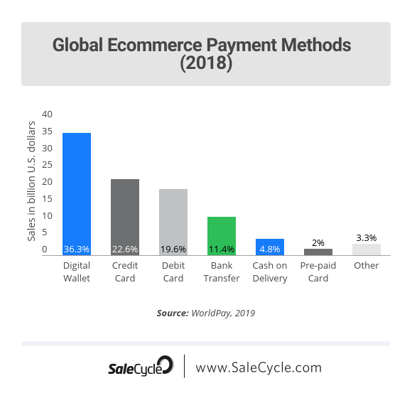 Ecommerce payment stats 2018