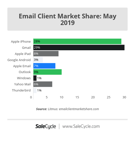 Email marketing statistics: client market share