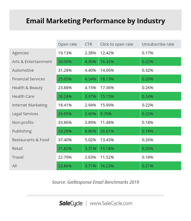 Email marketing statistics: performance by industry