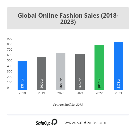 Global online fashion sales stats