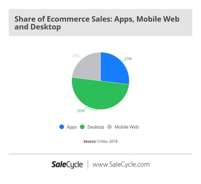 ecommerce sales share: apps, mobile web and desktop