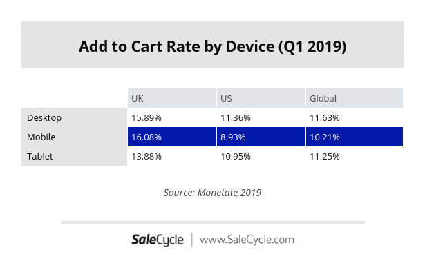 add to cart rates by device