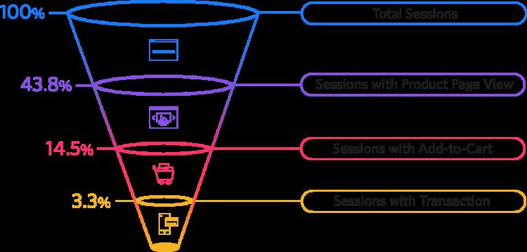 customer journey stats