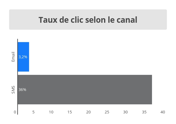 taux clic sms