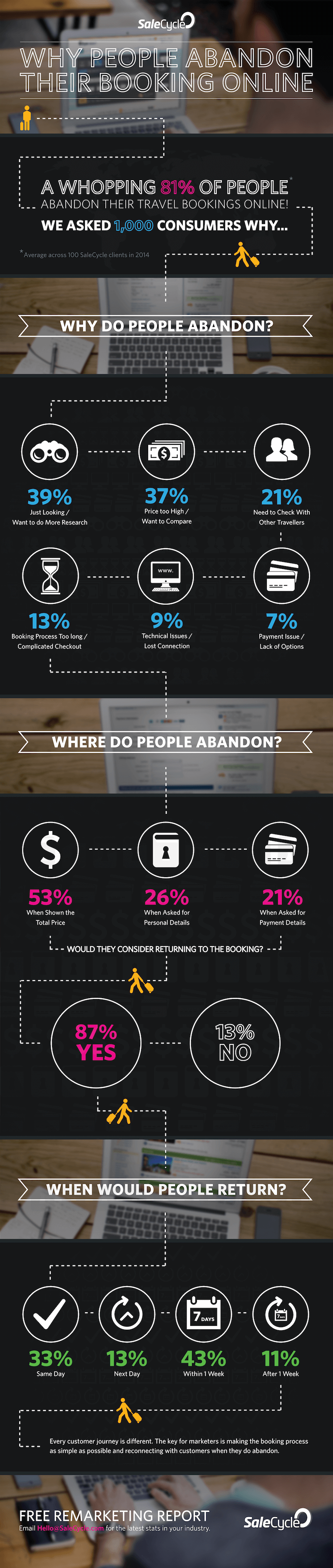Booking Abandonment Infographic
