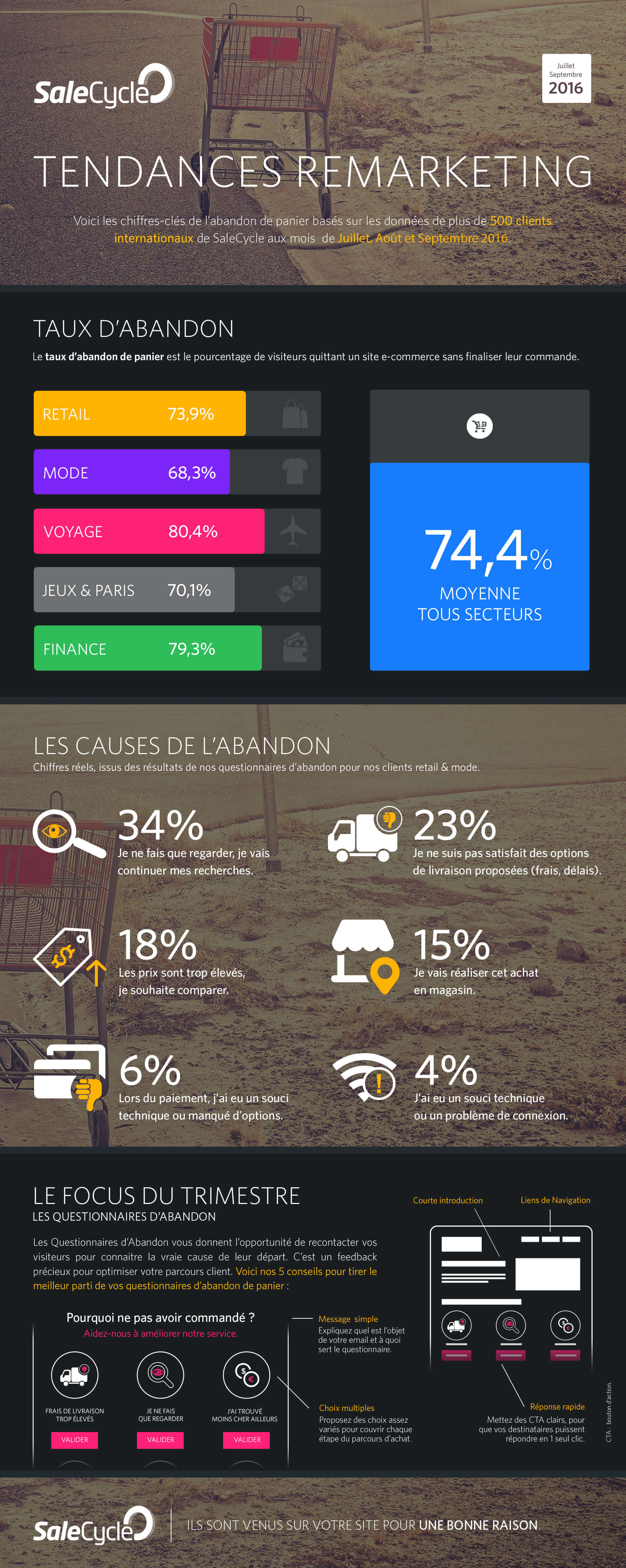 Infographie Tendances Remarketing Q3 2016