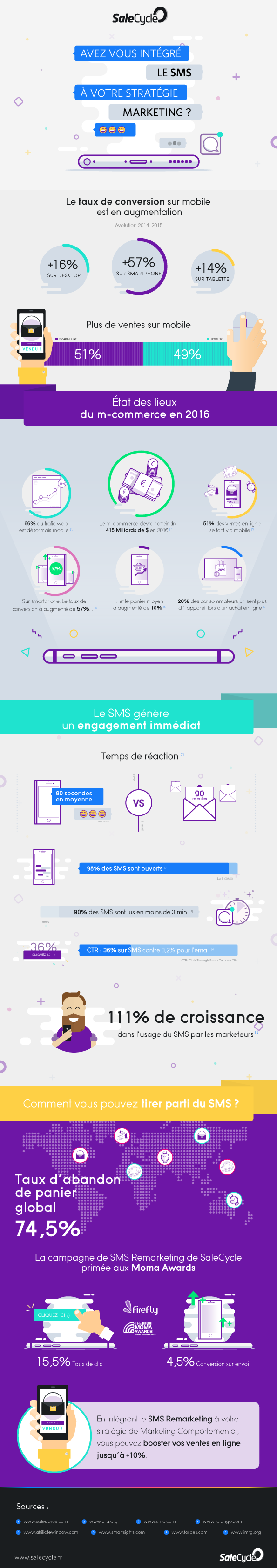Infographie SMS M-Commerce