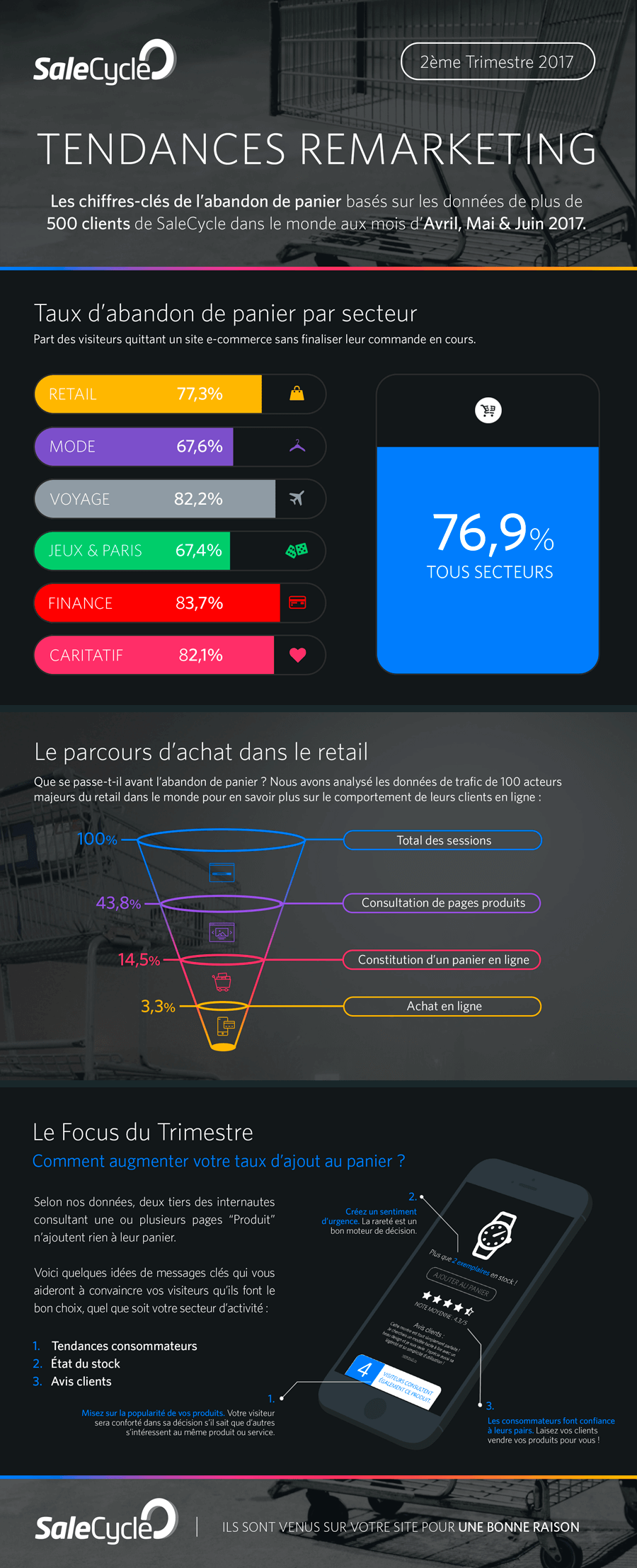 Tendances Remarketing Q2 2017