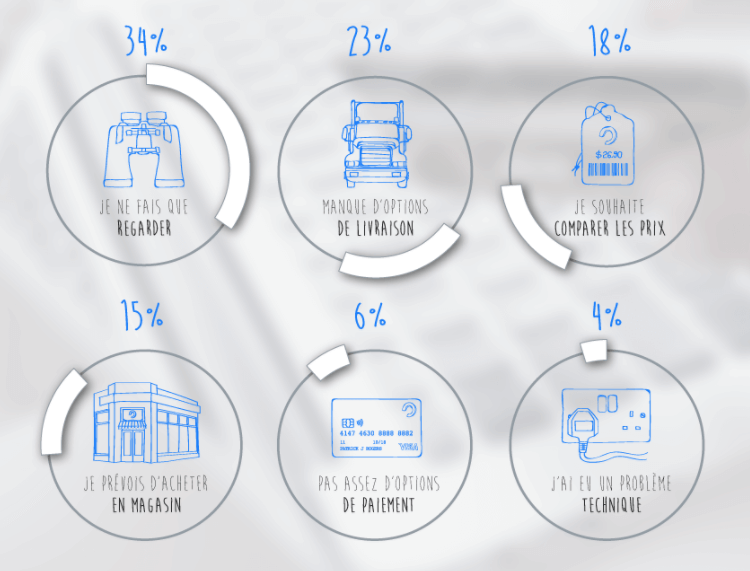 Causes abandon panier Retail